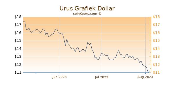Urus Chart 3 Monate
