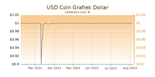 USD Coin Grafiek 6 Maanden