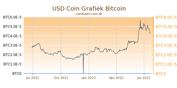 USD Coin Grafiek 1 Jaar