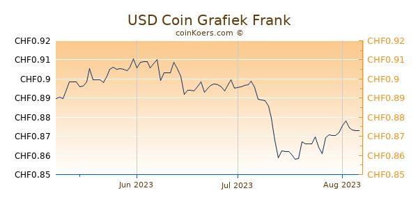 USD Coin Grafiek 3 Maanden