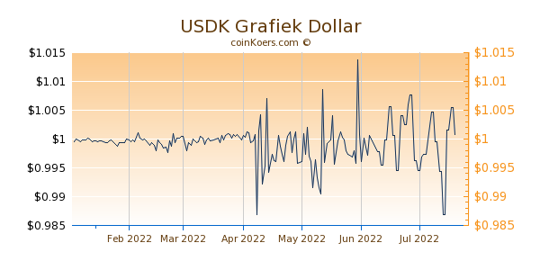 USDK Grafiek 6 Maanden