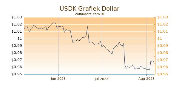 USDK Chart 3 Monate