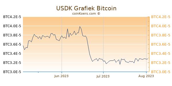 USDK Grafiek 3 Maanden