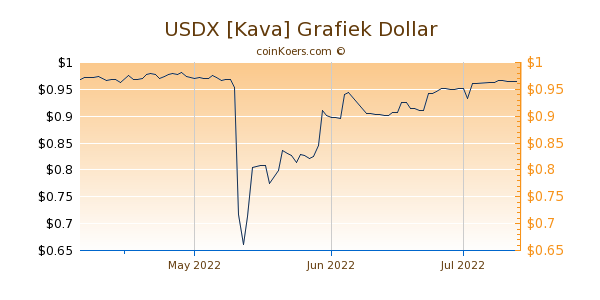 USDX [Kava] Chart 3 Monate