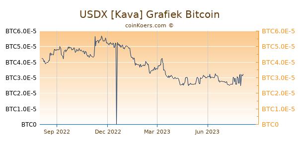 USDX [Kava] Grafiek 1 Jaar