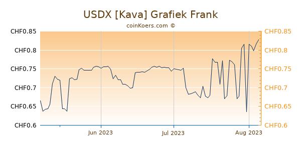 USDX [Kava] Grafiek 3 Maanden