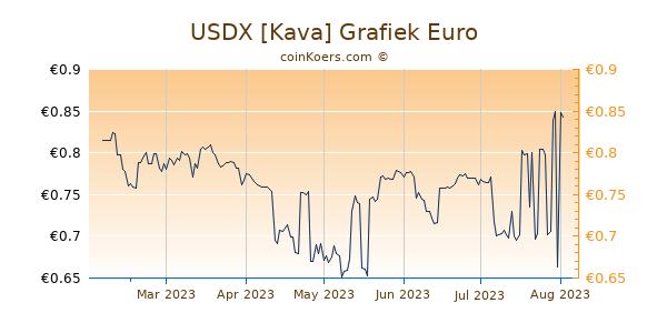 USDX [Kava] Grafiek 6 Maanden