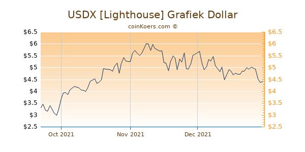 USDX [Lighthouse] Chart 3 Monate