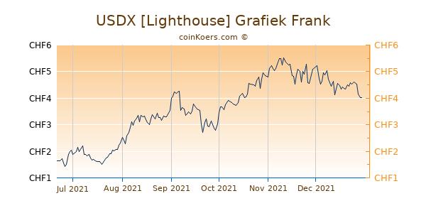 USDX [Lighthouse] Grafiek 6 Maanden
