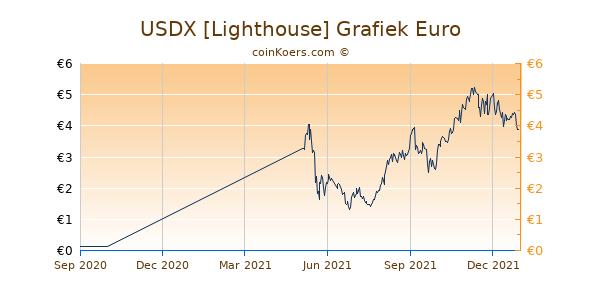 USDX [Lighthouse] Grafiek 1 Jaar