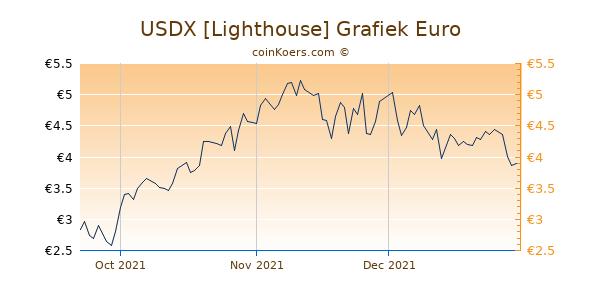 USDX [Lighthouse] Grafiek 3 Maanden