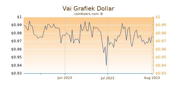 Vai Chart 3 Monate