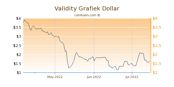 Validity Chart 3 Monate