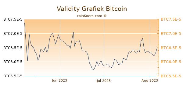 Validity Grafiek 3 Maanden