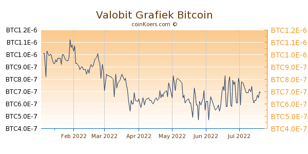 Valobit Grafiek 6 Maanden