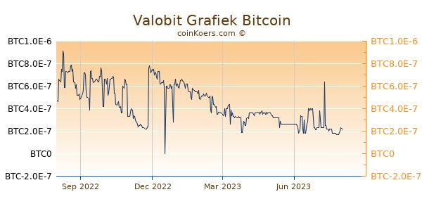 Valobit Grafiek 1 Jaar
