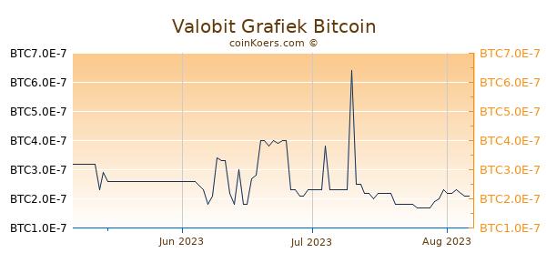 Valobit Grafiek 3 Maanden