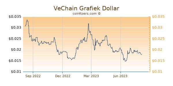 VeChain Grafiek 1 Jaar