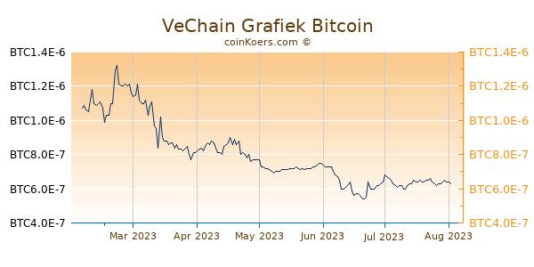 VeChain Grafiek 6 Maanden