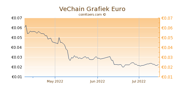 VeChain Grafiek 3 Maanden