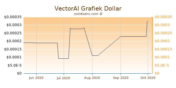 VectorAI Chart 3 Monate