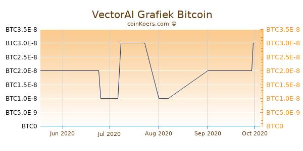 VectorAI Grafiek 3 Maanden