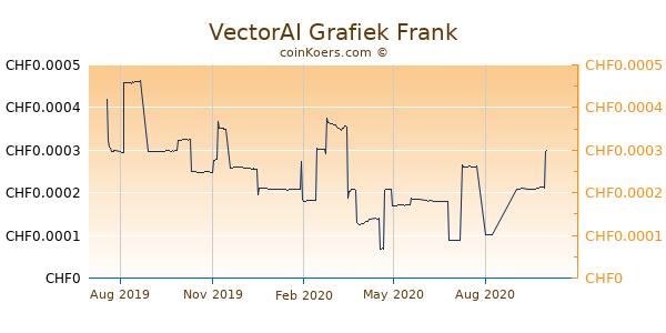 VectorAI Grafiek 1 Jaar