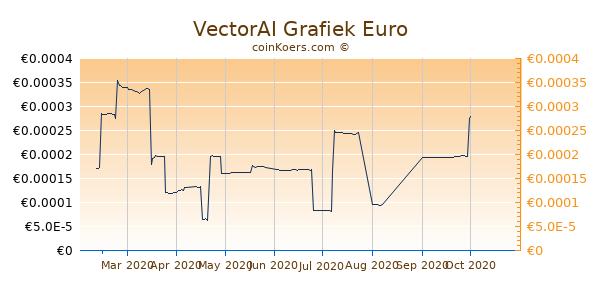 VectorAI Grafiek 6 Maanden