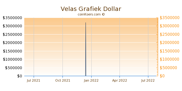 Velas Grafiek 1 Jaar