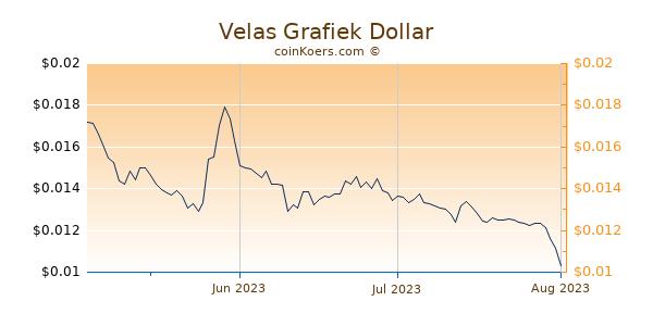 Velas Chart 3 Monate