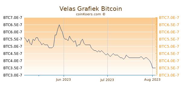 Velas Grafiek 3 Maanden