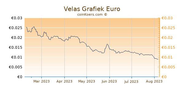 Velas Grafiek 6 Maanden