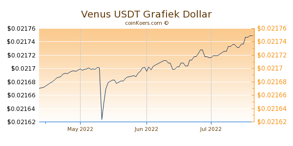 Venus USDT Chart 3 Monate