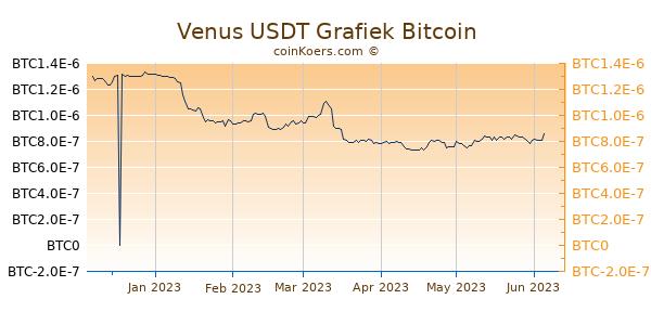 Venus USDT Grafiek 6 Maanden