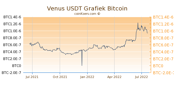 Venus USDT Grafiek 1 Jaar