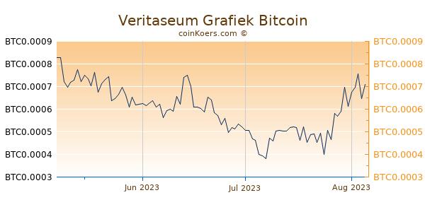 Veritaseum Grafiek 3 Maanden