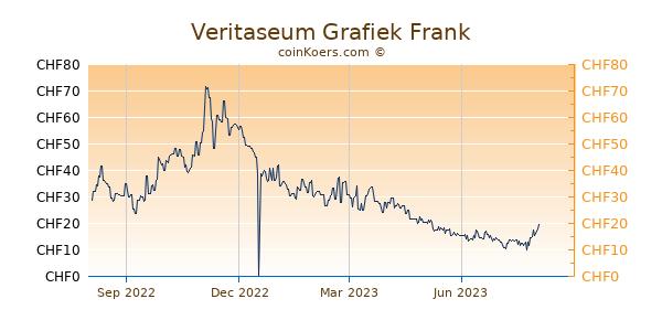 Veritaseum Grafiek 1 Jaar