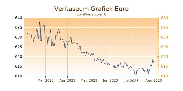 Veritaseum Grafiek 6 Maanden