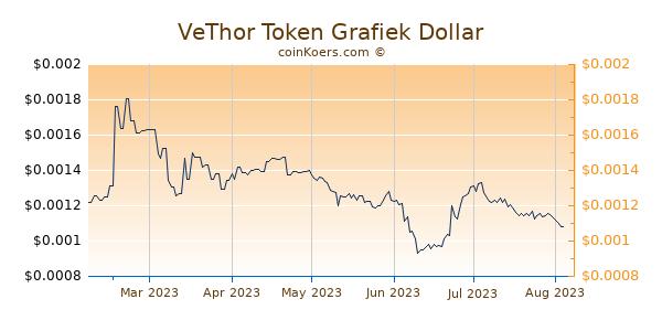 VeThor Token Grafiek 6 Maanden