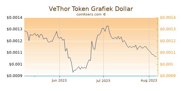 VeThor Token Chart 3 Monate