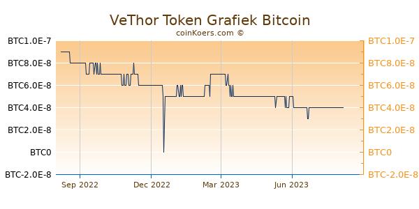 VeThor Token Grafiek 1 Jaar
