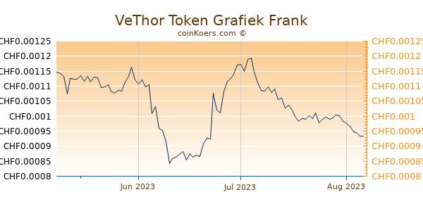 VeThor Token Grafiek 3 Maanden