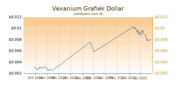 Vexanium Chart 3 Monate