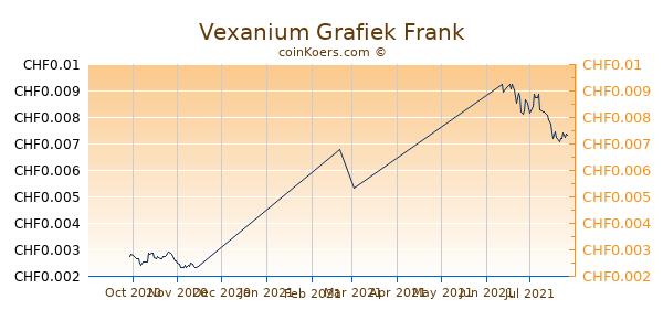 Vexanium Grafiek 3 Maanden