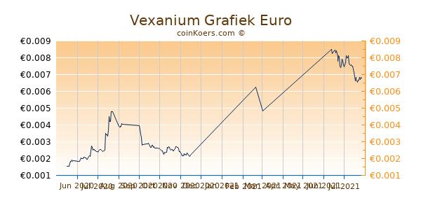 Vexanium Grafiek 6 Maanden