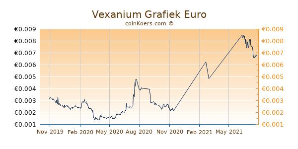 Vexanium Grafiek 1 Jaar