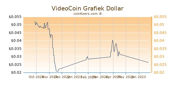 VideoCoin Chart 3 Monate