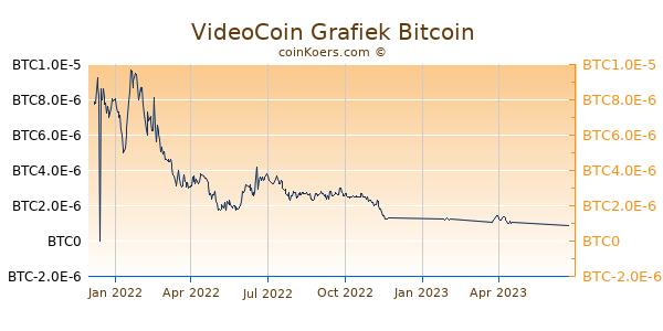 VideoCoin Grafiek 1 Jaar