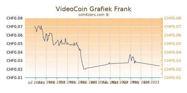 VideoCoin Grafiek 6 Maanden