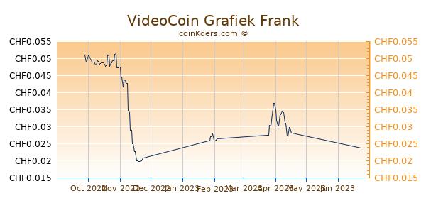 VideoCoin Grafiek 3 Maanden